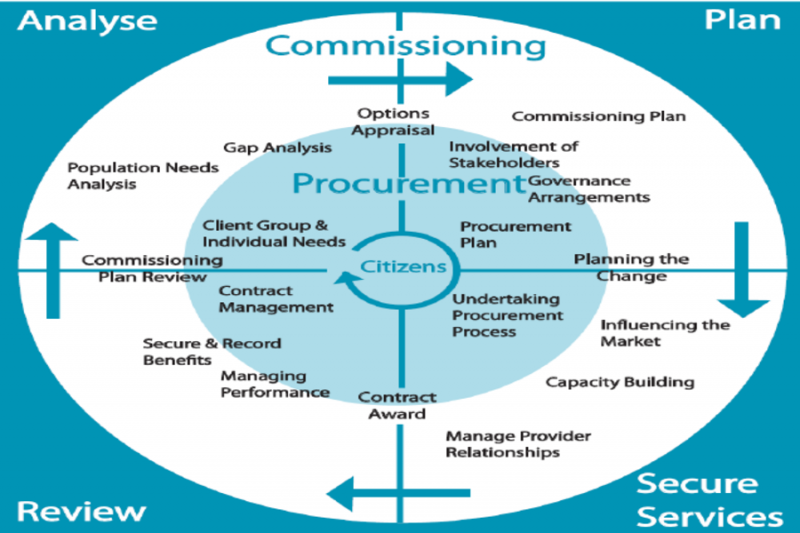 Importance of Commissioning