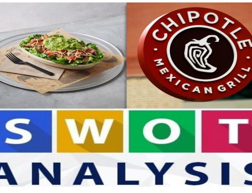 SWOT Analysis of Chipotle || Chipotle SWOT Analysis