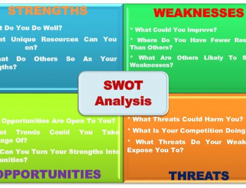 What is SWOT Analysis | SWOT Analysis