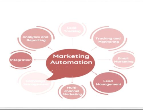 Automation of Marketing, F.O and B.M is Often Overlooked